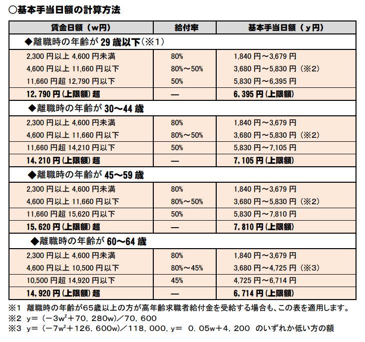 基本手当日額の計算表(出典:厚生労働省HP)