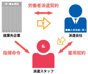 派遣スタッフ、派遣会社、派遣先企業の関係