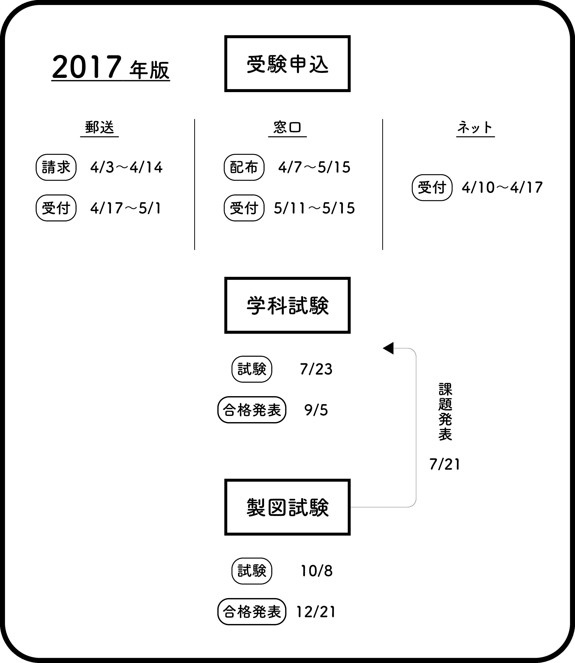 一級建築士試験スケジュール一覧の図