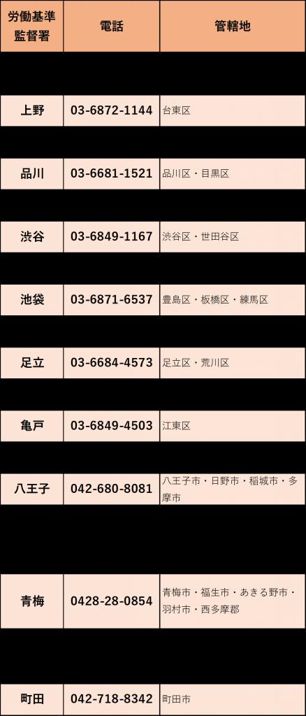 東京都内の労働基準監督署の電話番号をまとめました