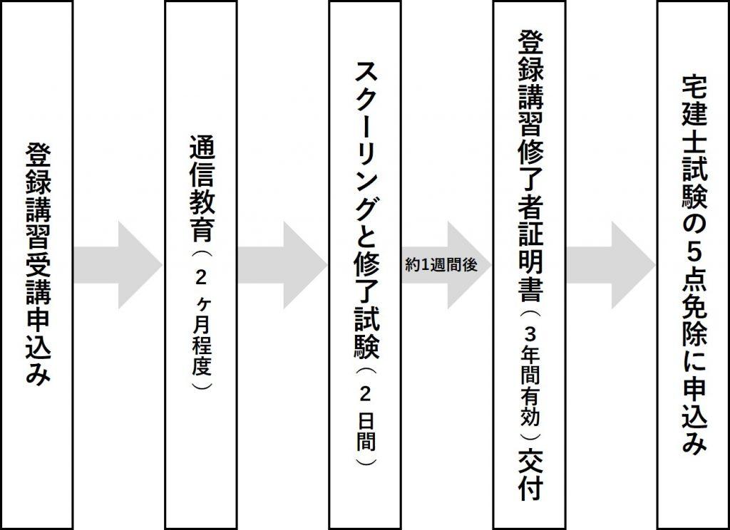 tourokukousyu_flowchart